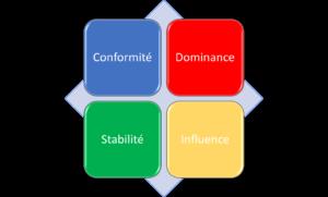 vous permettre de mieux se connaître et mieux comprendre les autres. La capacité d'interagir efficacement avec les autres est souvent ce qui fait la différence entre le succès et l'échec aussi bien dans le domaine professionnel que personnel. Toute interaction avec autrui commence par une bonne connaissance de soi-même.